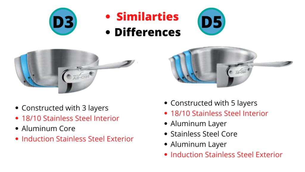 Similarities Between D3 and D5