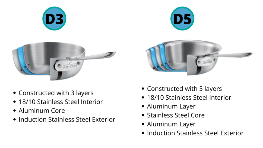 Differences Between D3 and D5
